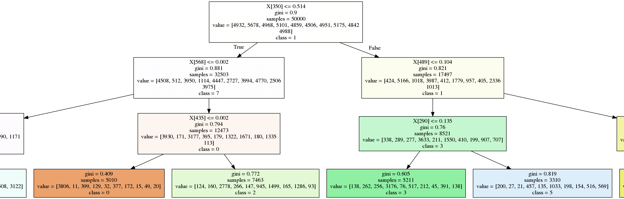 a normal decision tree trained on MNIST
