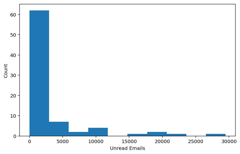 histogram of unread email values