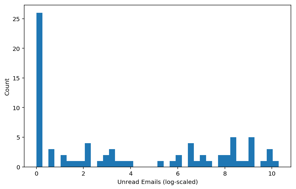 histogram of unread emails, log scaled